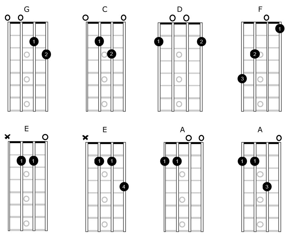 Open Mandolin Chords SimplyMandolin – Mandolin Chord Chart