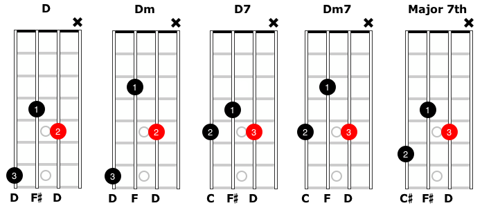 photograph relating to Mandolin Chord Charts Printable named Portable chords and diagrams for the mandolin - SimplyMandolin