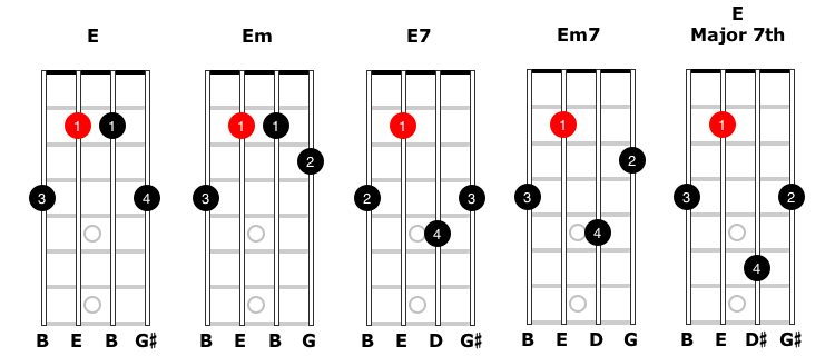 """Image of the different variations for an """"E-style"""" moveable mandolin chord."""