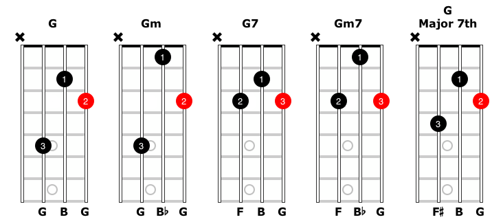 mandolin two finger chords choice image