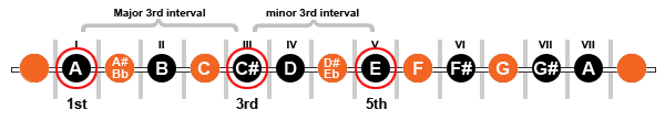 """Diagram showing the 1st, 3rd and 5th of the """"A"""" Major Scale"""