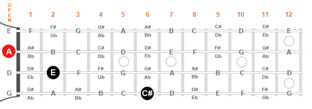 """Diagram of a mandolin fingerboard showing an """"A"""" major triad in first position."""