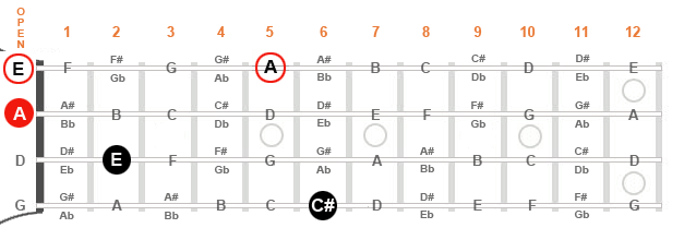 """Diagram of a mandolin fingerboard showing two options to complete our """"A"""" major triad."""