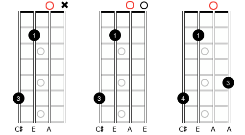 """Diagram of a mandolin fingerboard showing an open """"A"""" string as the root note."""