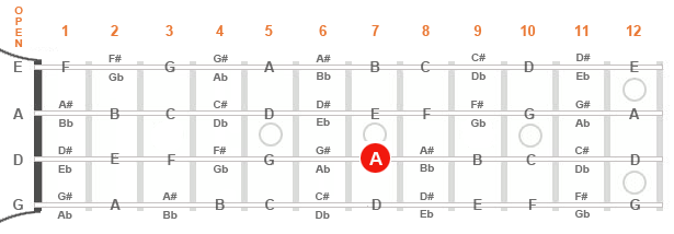 """Diagram of a mandolin fingerboard with triad root at the seventh fret of the """"D"""" string."""