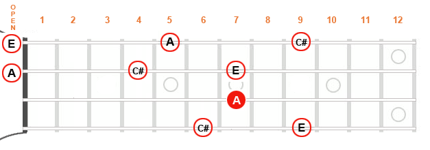 Diagram showing note options available around the root at the seventh fret.