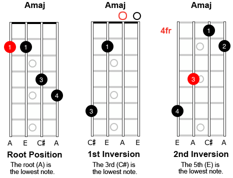 Image of mandolin chords showing root position, 1st inversion and 2nd inversion.
