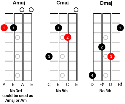 image of mandolin chords with omitted triad notes.