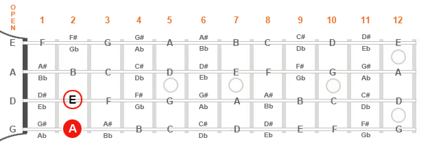 Diagram of a mandolin fingerboard showing the first and fifth of an A major triad.