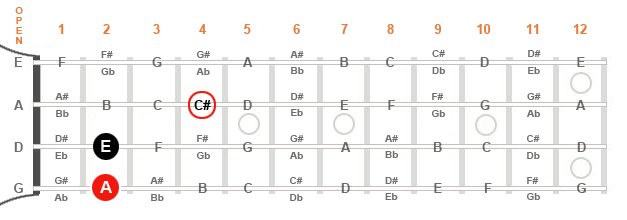 Diagram of a mandolin fingerboard showing the C# on the second string.