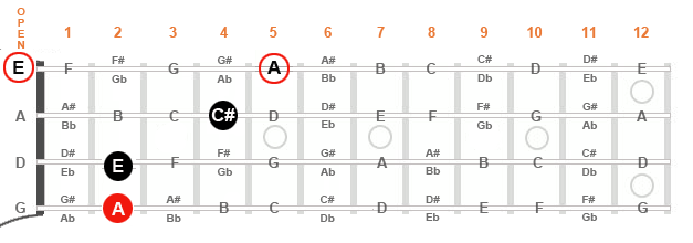 Diagram of a mandolin fingerboard with 2 options to complete the A major triad.