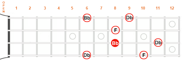 Image of different options for the B flat minor chord