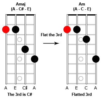 Image showing the change from a major chord to a minor